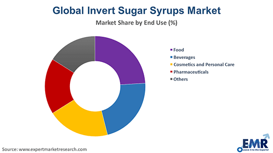 Invert Sugar Syrups Market by End Use