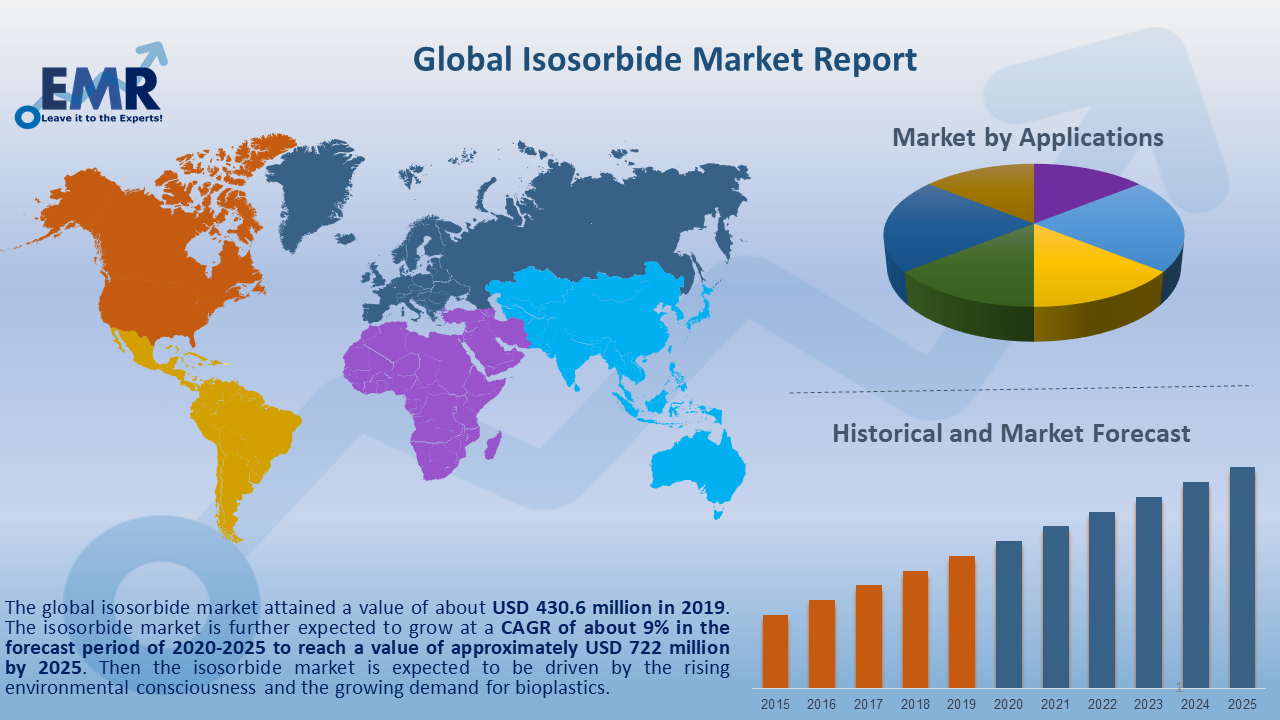 Global Isosorbide Market Report and Forecast 2020-2025