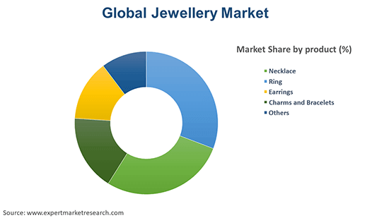 Global Jewellery Market By Product Type