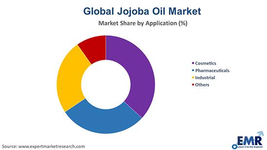 Jojoba Oil Market by Application