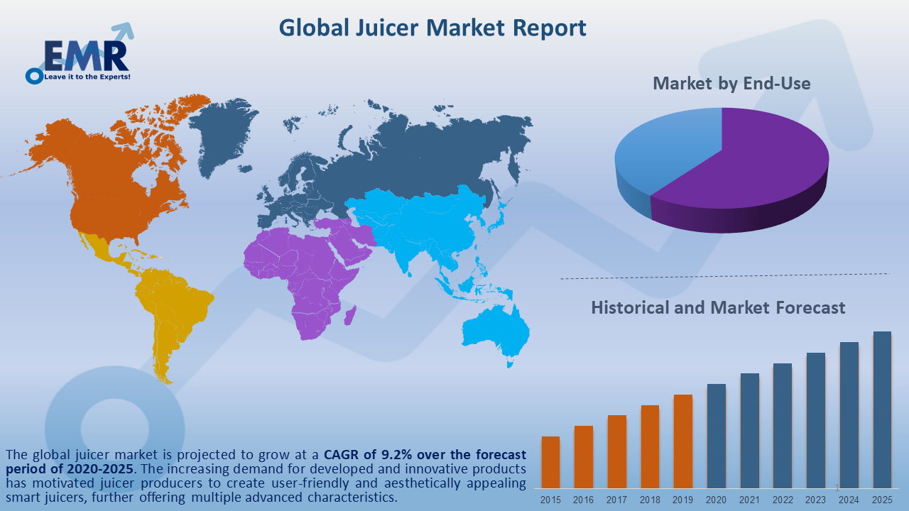 Global Juicer Market Report and Forecast 2020-2025
