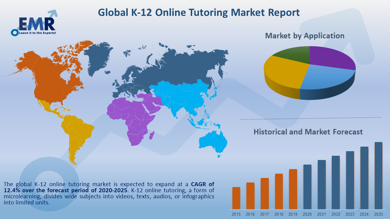 Global K-12 Online Tutoring Market Report and Forecast 2020-2025