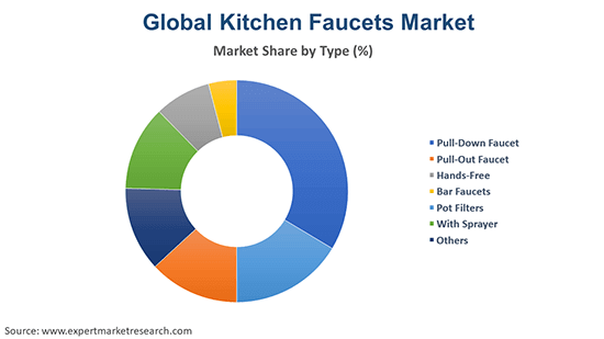 Global Kitchen Faucets Market By Type