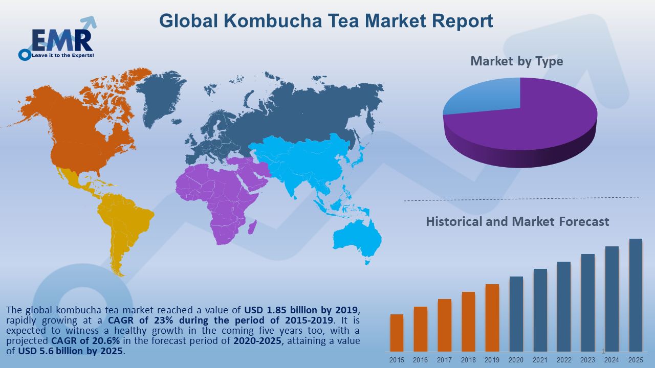 Global Kombucha Tea Market Report and Forecast 2021-2026