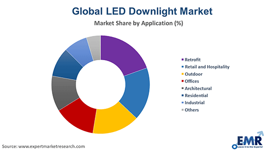 LED Downlight Market by Application