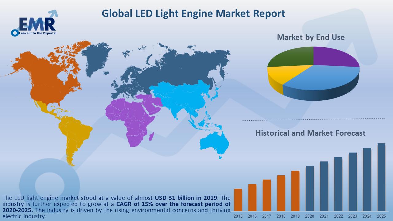 Global LED Light Engine Market Report and Forecast 2020-2025