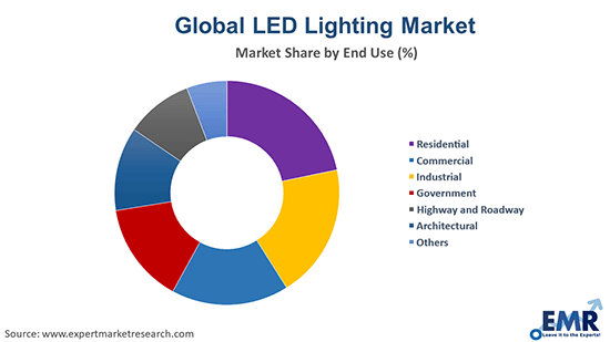 LED Lighting Market by End Use