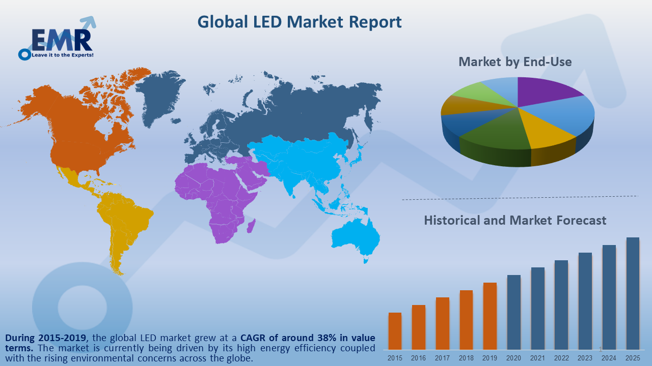 Global LED Market Report and Forecast 2020-2025