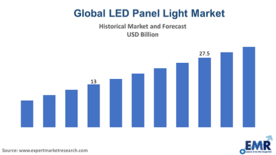LED Panel Light Market
