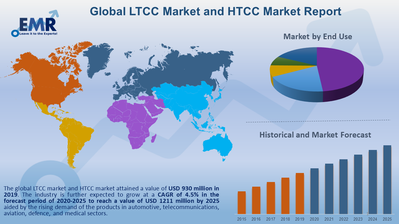 Global LTCC Market and HTCC Market Report and Forecast 2020-2025