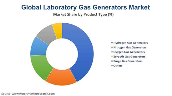Global Laboratory Gas Generators Market By Type