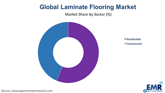 Laminate Flooring Market by Sector