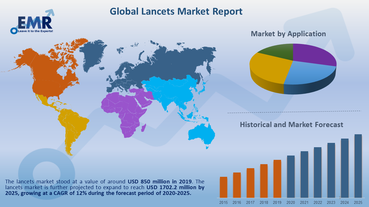 Global Lancets Market Report and Forecast 2020-2025