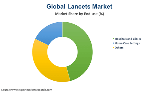 Global Lancets Market By End Use