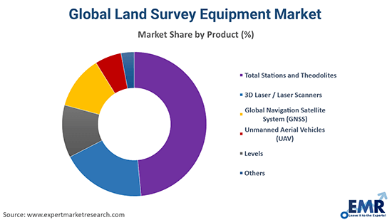 Global Land Survey Equipment Market By Product