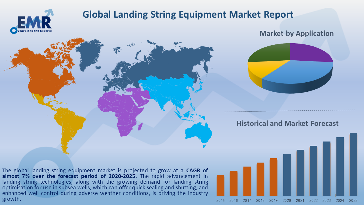 Global Landing String Equipment Market Report and Forecast 2020-2025