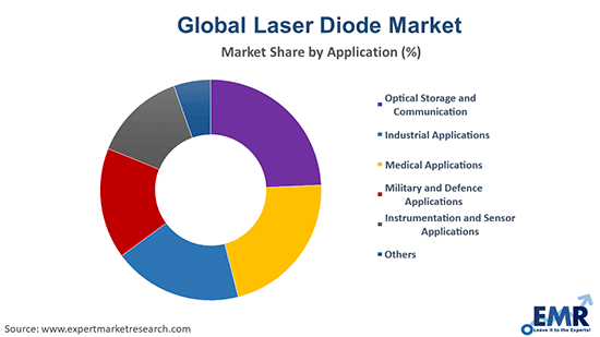 Laser Diode Market by Application