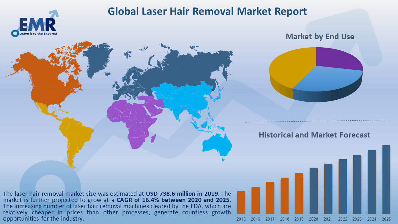 Global Laser Hair Removal Market Report and Forecast 2020-2025