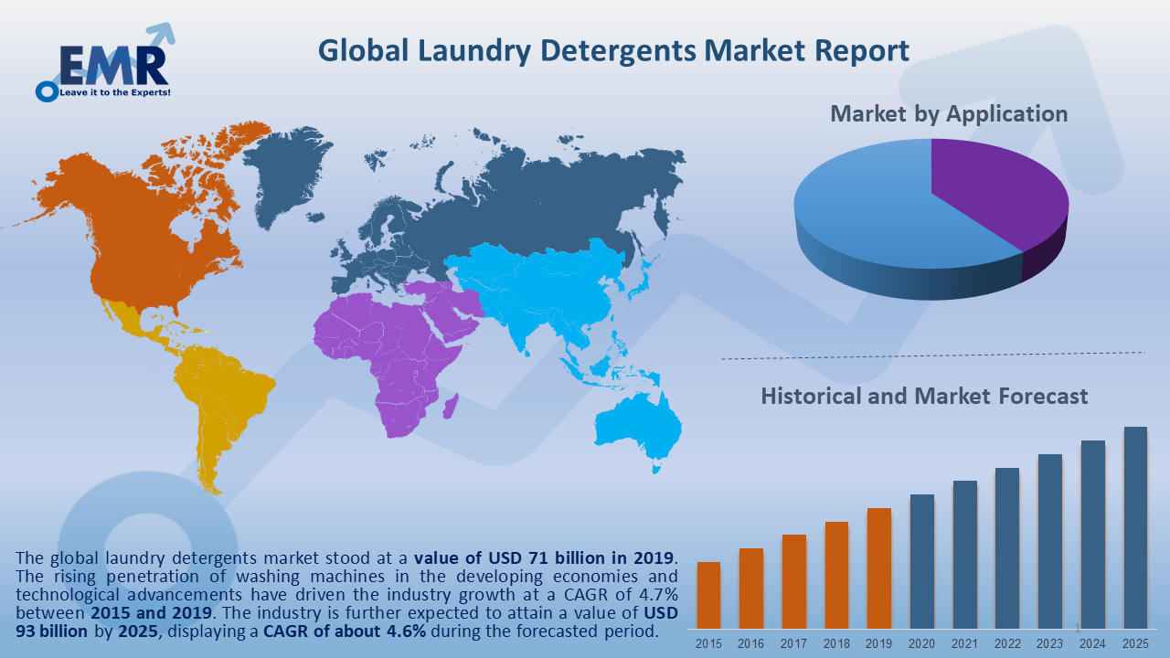 Global Laundry Detergents Market Report and Forecast 2020-2025