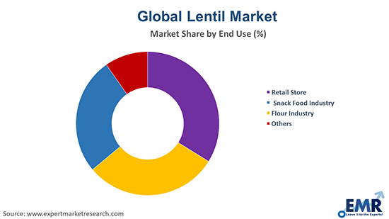 Lentil Market by End Use