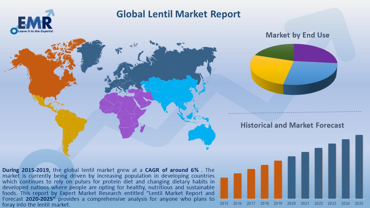 Global Lentil Market Report and Forecast 2020-2025