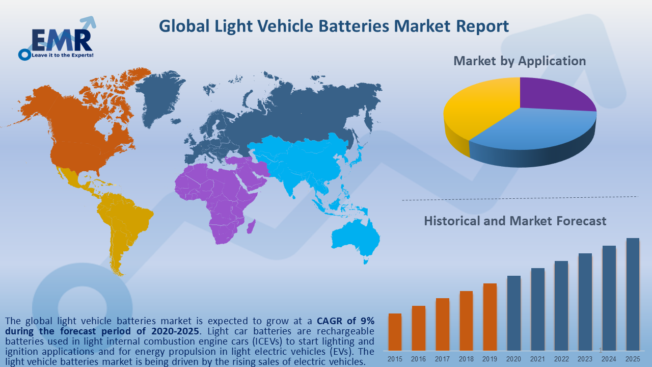 Global Light Vehicle Batteries Market Report