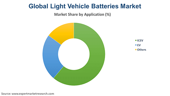 Global Light Vehicle Batteries Market By Application