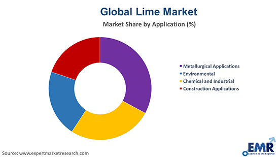 Lime Market by Application