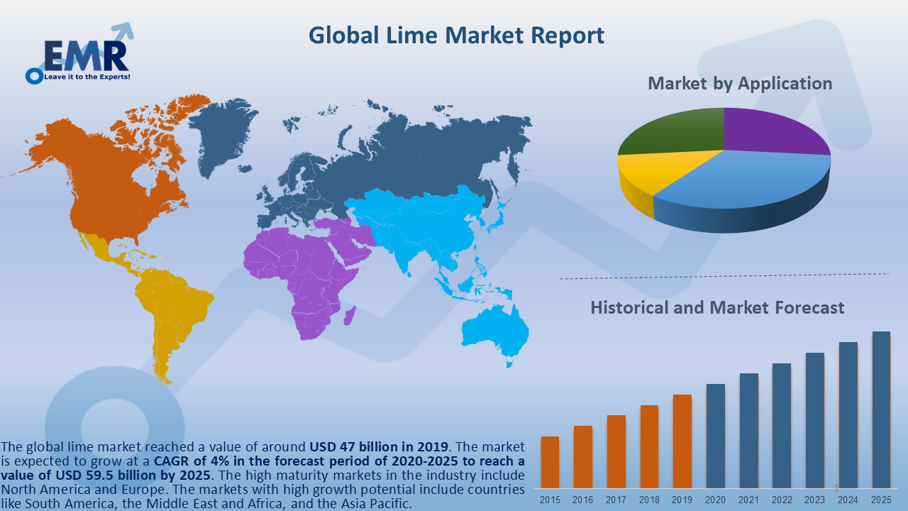Global Lime Market Report and Forecast 2020-2025