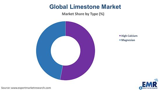 Limestone Market by Type