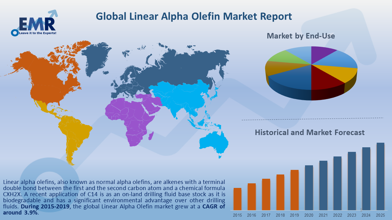 Global Linear Alpha Olefin Market Report and Forecast 2020-2025