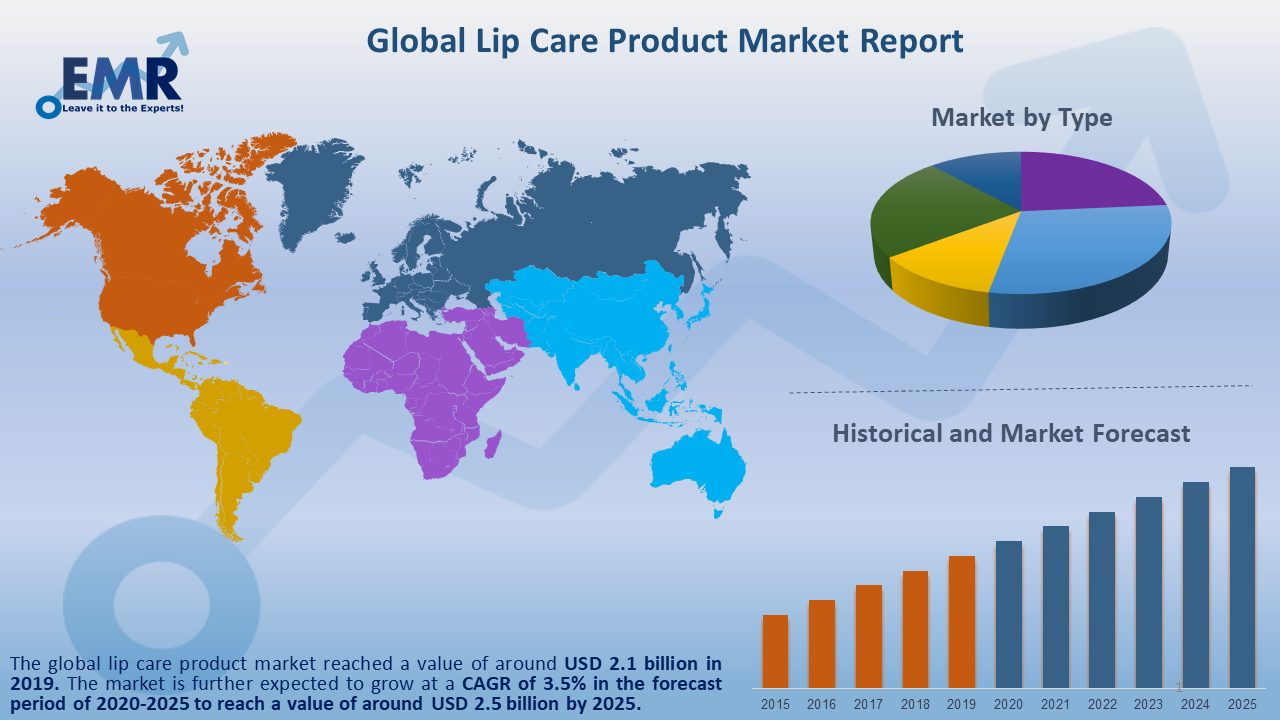 Global Lip Care Product Market Report and Forecast 2020-2025
