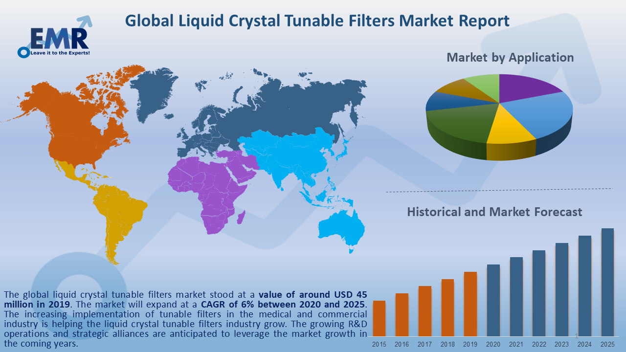 Global Liquid Crystal Tunable Filters Market Report and Forecast 2020-2025