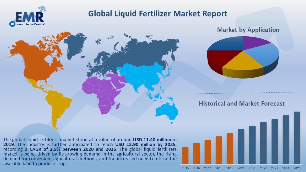 Global Liquid Fertilizers Market Report and Forecast 2020-2025