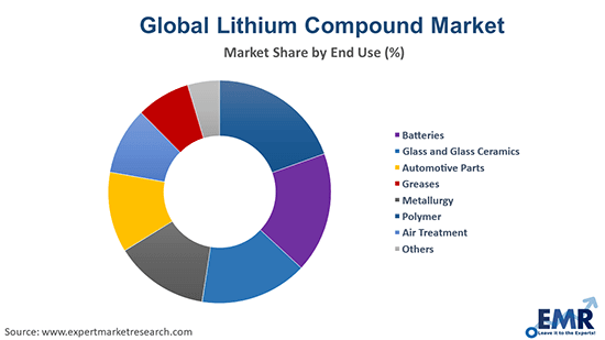 Lithium Compound Market by End Use