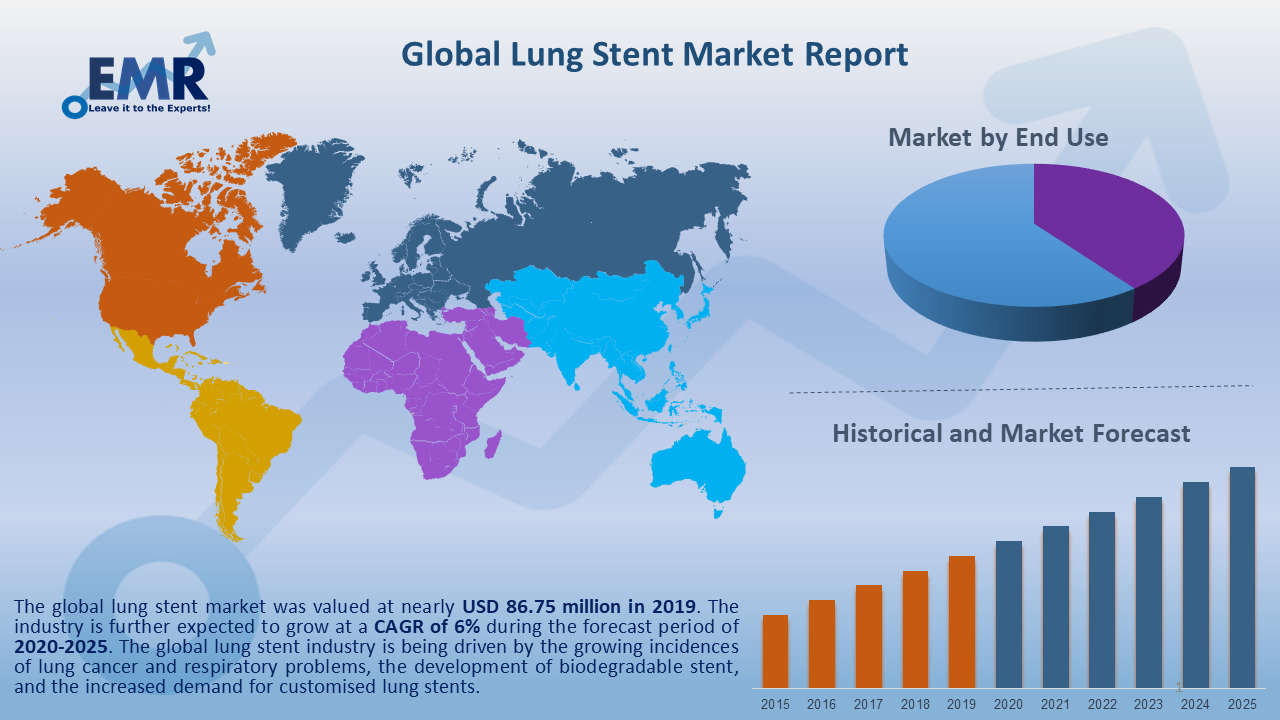 Global Lung Stent Market Report and Forecast 2020-2025