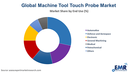 Machine Tool Touch Probe Market by End Use