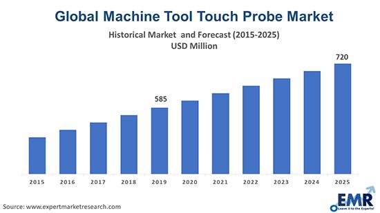 Machine Tool Touch Probe Market