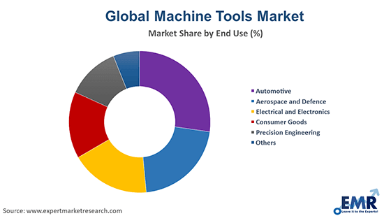 Machine Tools Market by End Use