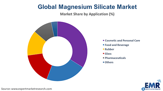 Magnesium Silicate Market by Application