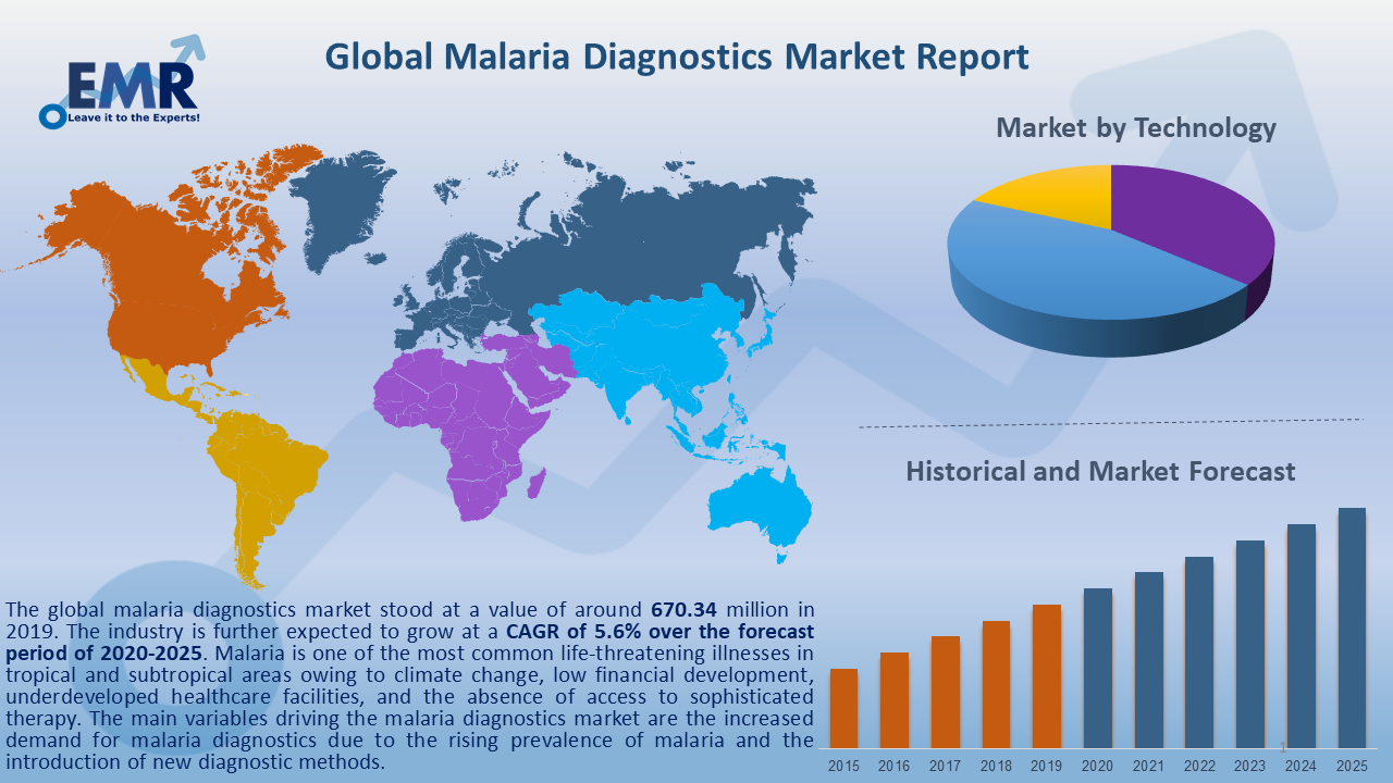 Global Malaria Diagnostics Market Report and Forecast 2021-2026