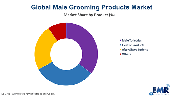Male Grooming Products Market by Product