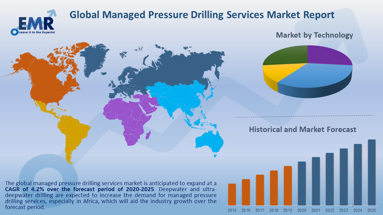 Global Managed Pressure Drilling Services Market Report and Forecast 2020-2025