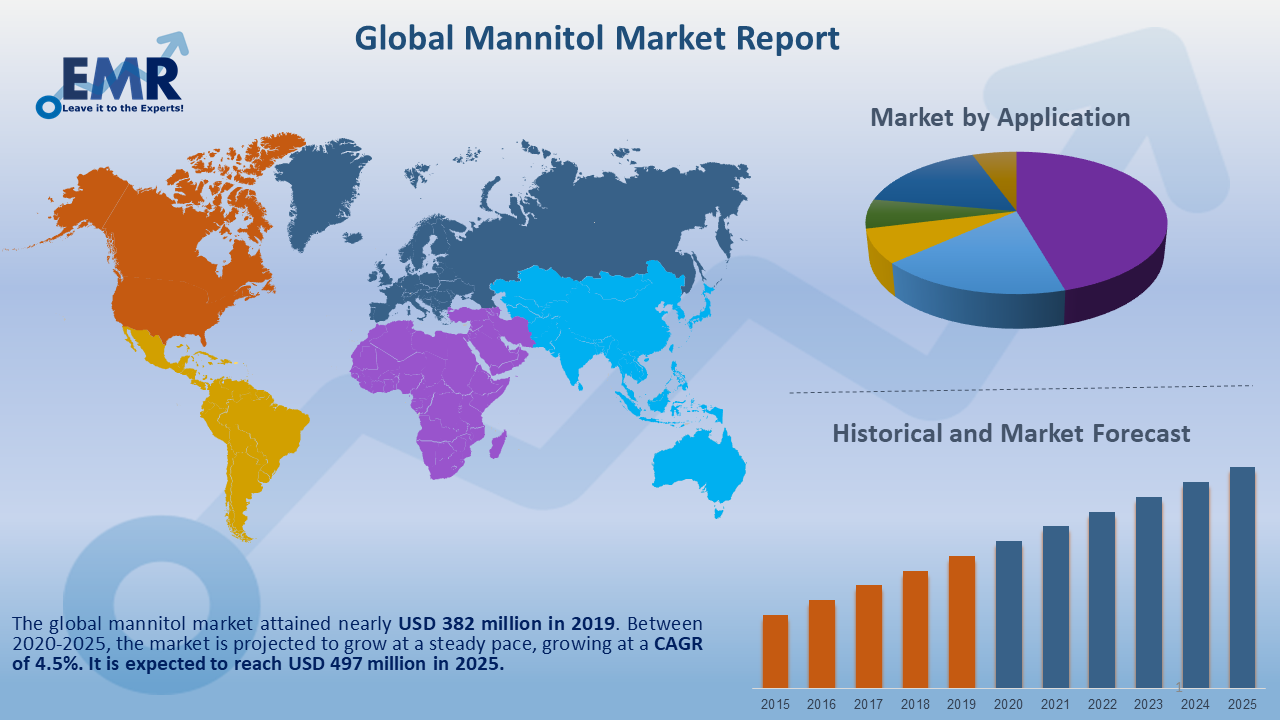 Global Mannitol Market Report and Forecast 2020-2025