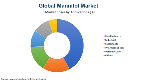 Global Mannitol Market By Application