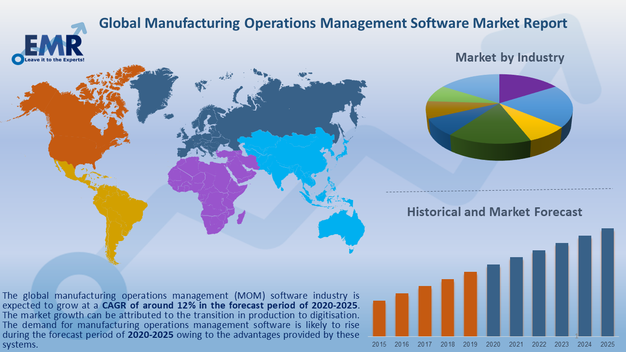 Global Manufacturing Operations Management Software Market Report and Forecast 2020-2025