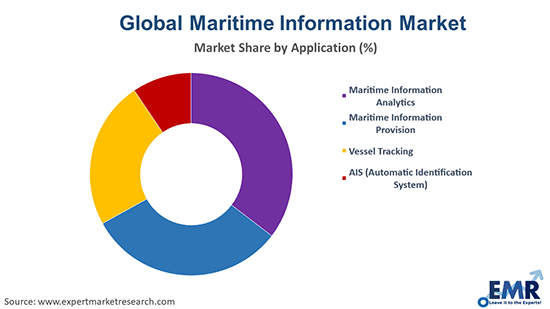 Maritime Information Market by Application