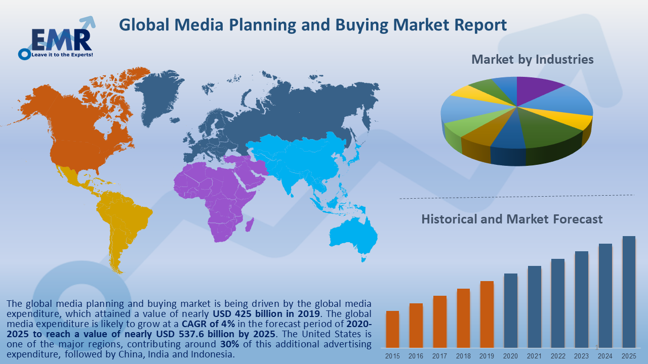 Global Media Planning and Buying Market Report and Forecast 2020-2025