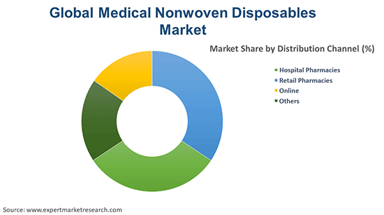 Global Medical Nonwoven Disposables Market By Distribution Channel