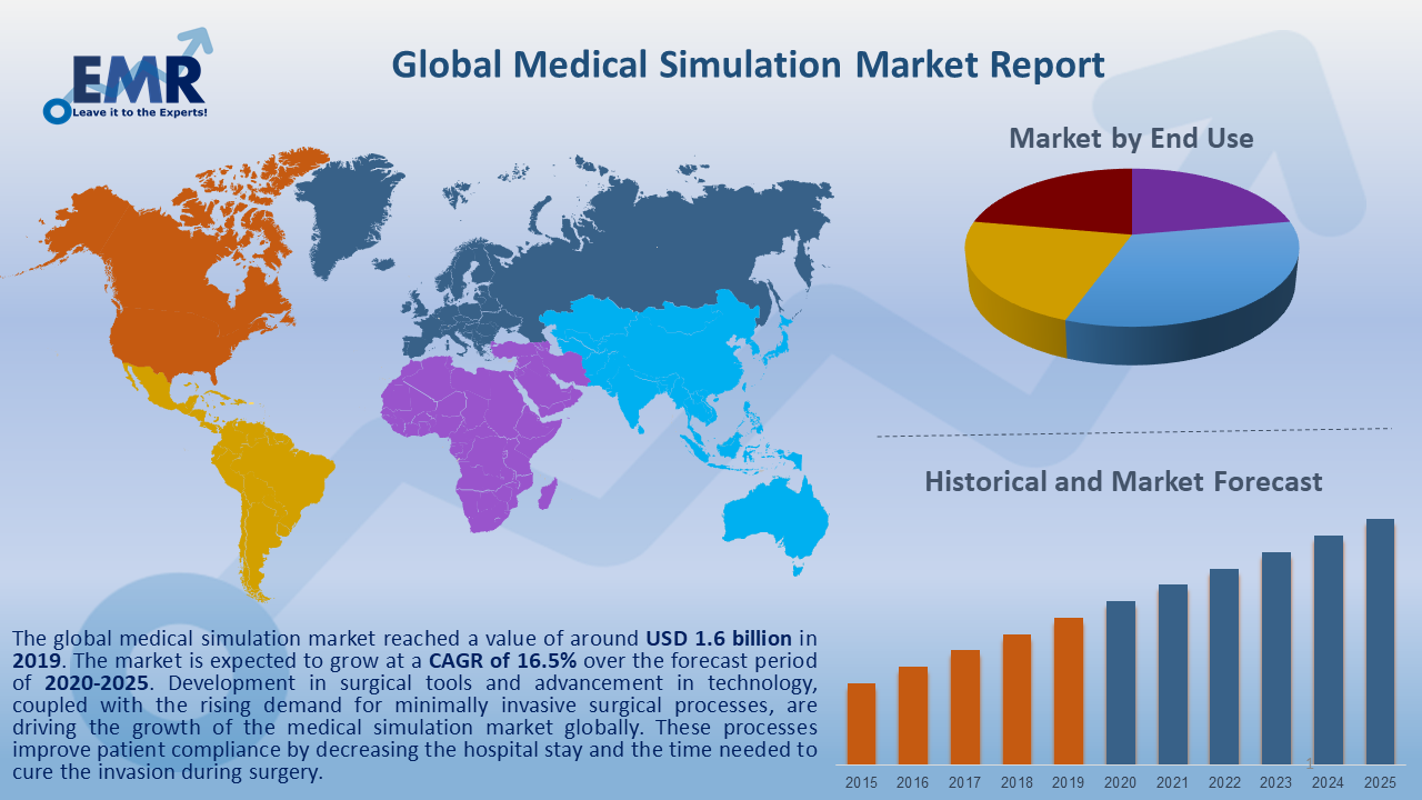 Global Medical Simulation Market Report and Forecast 2020-2025